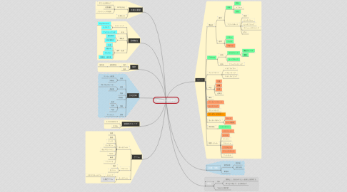 Mind Map: Active Style!