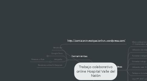 Mind Map: Trabajo colaborativo online Hospital Valle del Nalón
