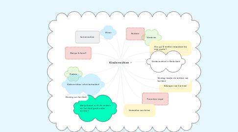 Mind Map: Kinderrechten