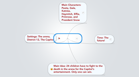 Mind Map: The Hunger Games