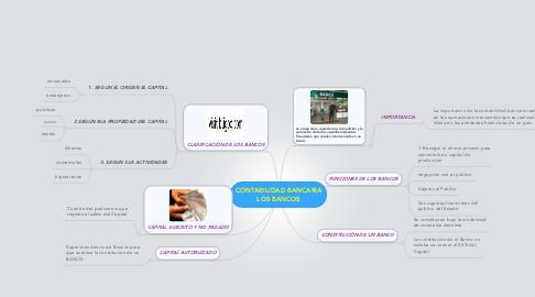 Mind Map: CONTABILIDAD BANCARIALOS BANCOS