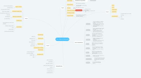 Mind Map: Geo, Media & Design