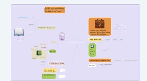 Mind Map: Que son las TIC