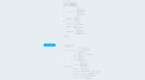 Mind Map: ESTRUCTURA DEL SECTOR SOLIDARIO EN COLOMBIA