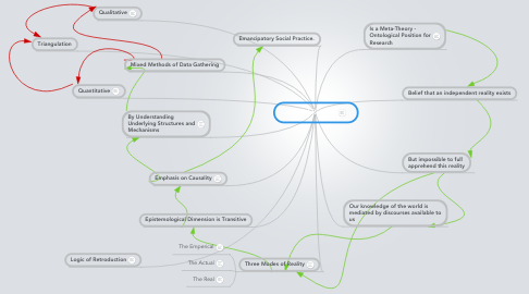 Mind Map: Critical Realism
