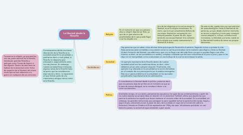 Mind Map: La libertad desde la filosofía