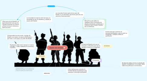 Mind Map: Razón de Estado
