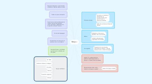 Mind Map: Dança