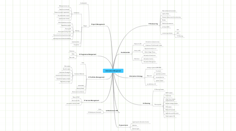 Mind Map: Information Mangement