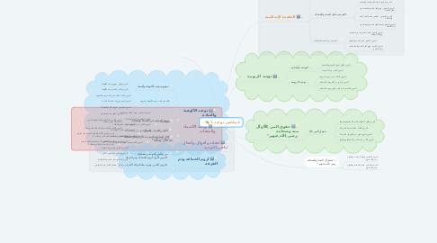 Mind Map: ملخص توحيد ① 🍂✨