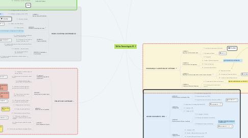 Mind Map: Trilha Tecnologia 21.1