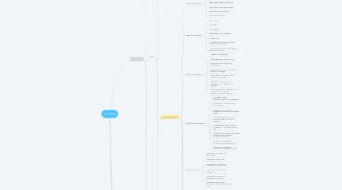 Mind Map: СК Теком