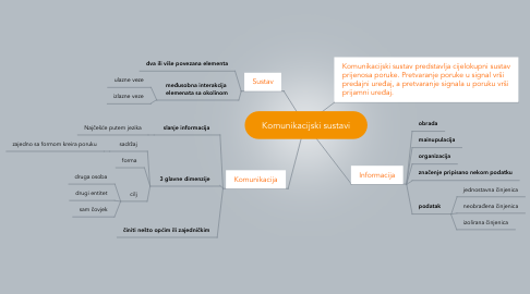 Mind Map: Komunikacijski sustavi