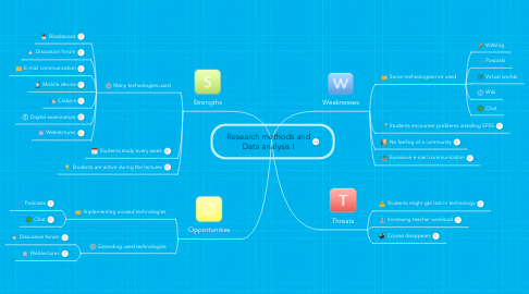 Mind Map: Research methods and Data analysis I