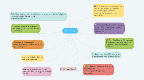 Mind Map: Criar: protótipo