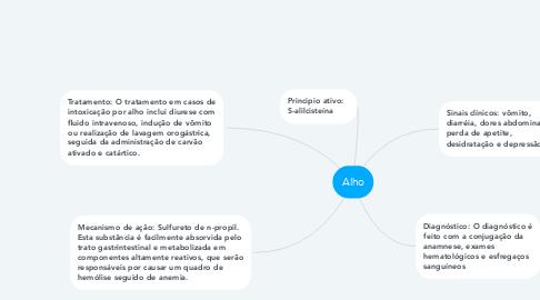 Mind Map: Alho