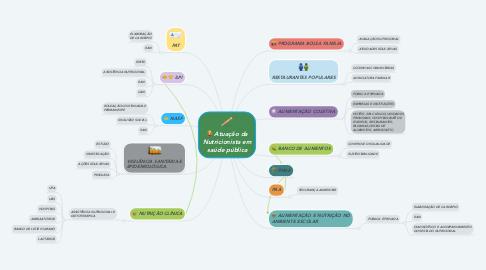 Mind Map: Atuação da Nutricionista em saúde pública