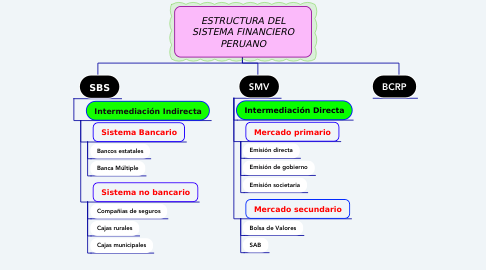Mind Map: ESTRUCTURA DEL SISTEMA FINANCIERO PERUANO