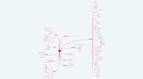 Mind Map: AMD