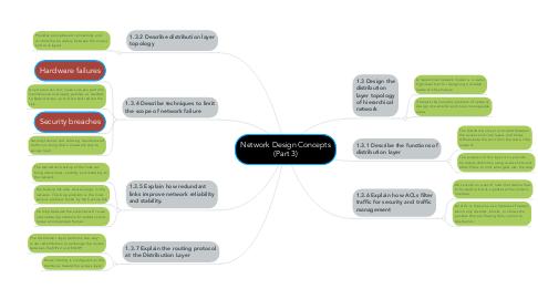 Mind Map: Network Design Concepts (Part 3)