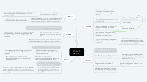 Mind Map: Macbeth: summary