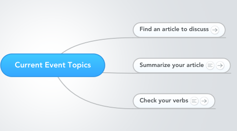 Mind Map: Current Event Topics
