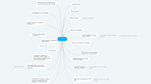 Mind Map: ECA - Capítulo III