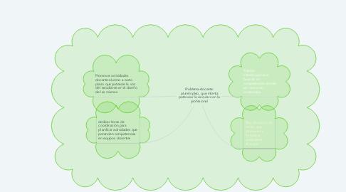 Mind Map: Problema-docente: pluriempleo, que intenta potenciar lo vincular con lo profesional