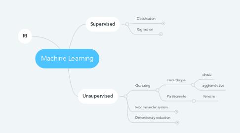 Mind Map: Machine Learning