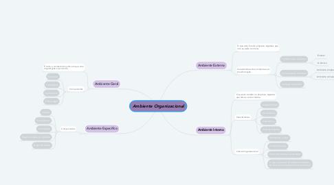 Mind Map: Ambiente Organizacional