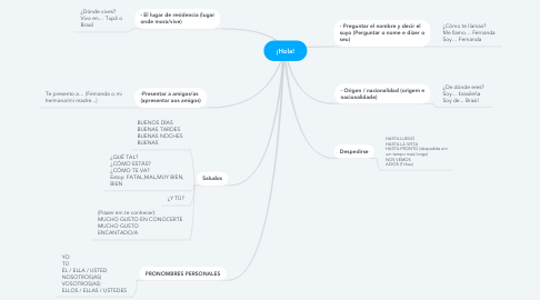 Mind Map: ¡Hola!