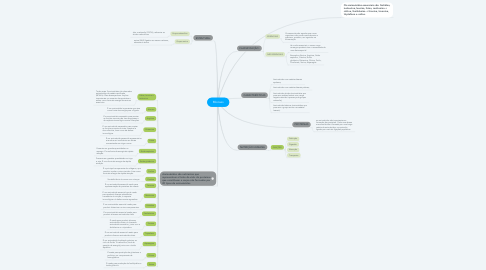 Mind Map: AMINOÁCIDOS