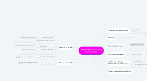 Mind Map: Terapia de Aceptación y Compromiso