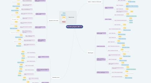 Mind Map: Marketing Digital (2021.1).