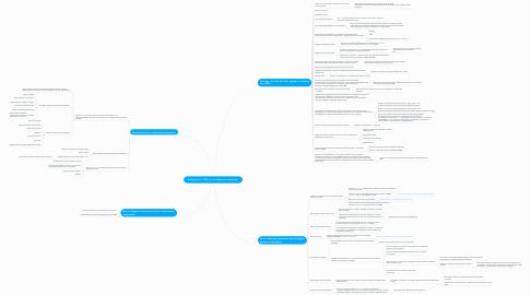 Mind Map: Контракт по 44-ФЗ: на что обращать внимание?