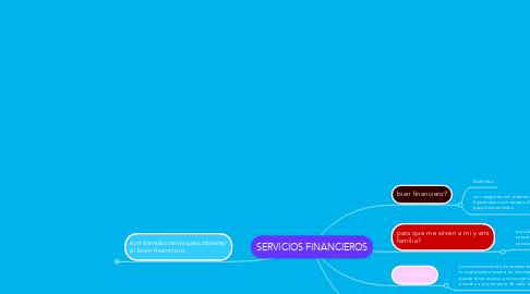 Mind Map: SERVICIOS FINANCIEROS