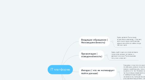 Mind Map: IT платформа