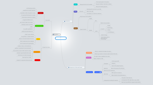 Mind Map: medical consent