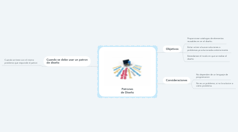 Mind Map: Patrones de Diseño