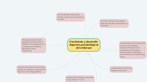 Mind Map: Crecimiento y desarrollo. Aspectos psicobiológicos del embarazo