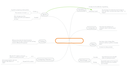 Mind Map: Research Project Topic 2012