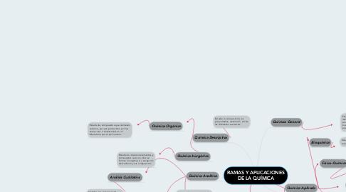 Mind Map: RAMAS Y APLICACIONES DE LA QUÍMICA