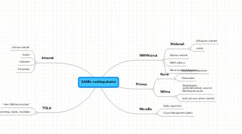 Mind Map: SAMIn verkkopalvelut
