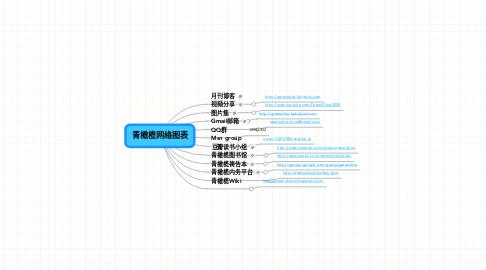 Mind Map: 青橄榄网络图表