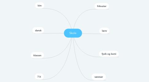 Mind Map: Skole