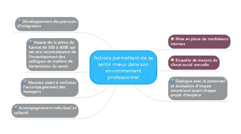 Mind Map: Actions permettant de se sentir mieux dans son environnement professionnel