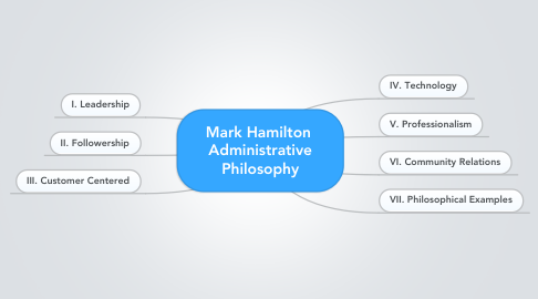 Mind Map: Mark Hamilton  Administrative Philosophy
