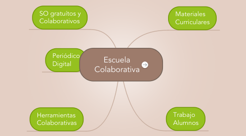 Mind Map: Escuela Colaborativa