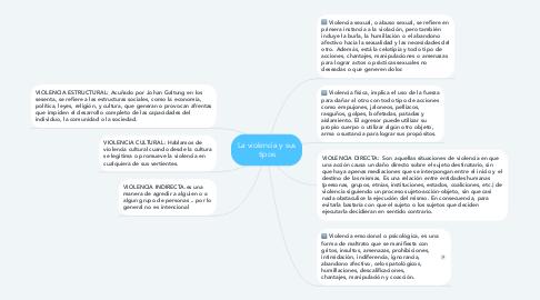 Mind Map: La violencia y sus tipos