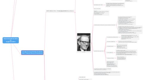 Mind Map: วิวัฒนาการการบริหารการศึกษา และ ทฤษฎีทางการบริหาร